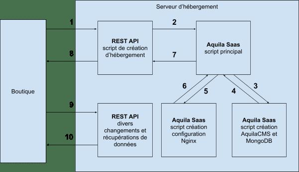 schema architecture saas